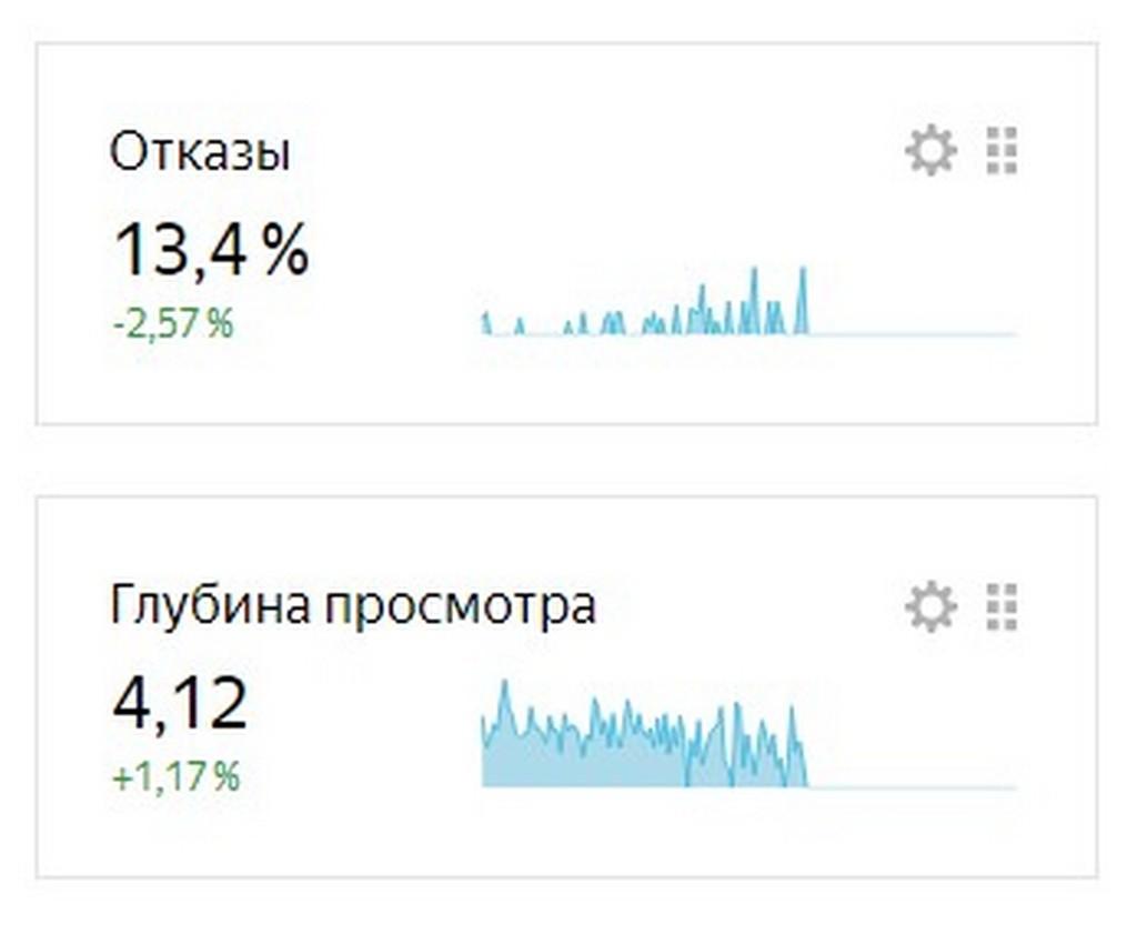 Отказы. Яндекс Вебмастер